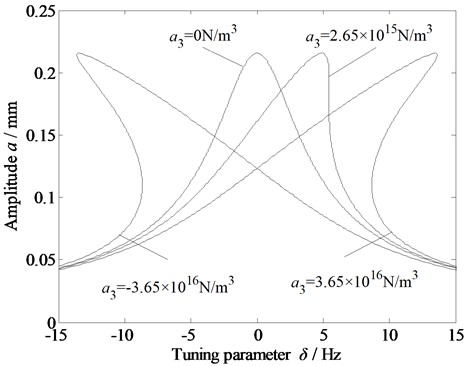 Amplitude-frequency curve of the vibration system with respect  to the cubic stiffness due to the dynamic rolling force