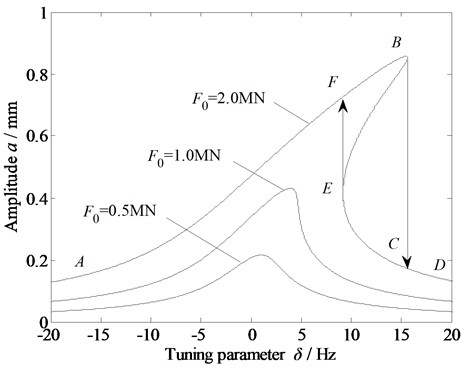 Amplitude-frequency curve of the vibration system with the variation in the external excitation