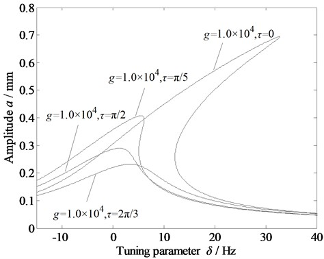 Amplitude-frequency curve of the vibration system with variation in the delay time