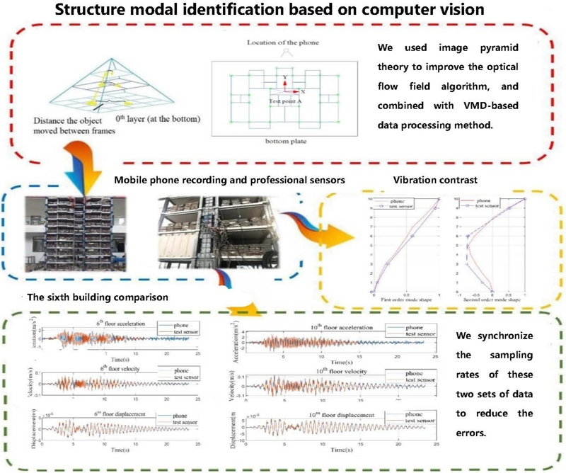 Structure modal identification based on computer vision technology