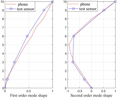 Mode shapes of the first  two modes (Case 2)