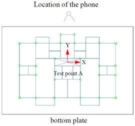 Location of the camera