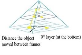 The image pyramid