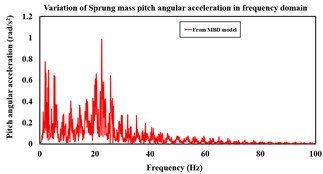 a) Sprung mass pitch angular displacement variation with time from the mathematical and MBD models over APG at 20 kmph, b) variation of sprung mass pitch angular acceleration with time from  the mathematical and MBD models over APG at 20 kmph, c) variation of sprung mass pitch angular acceleration in frequency domain from the mathematical model over APG at 20 kmph,  d) frequency domain variation of sprung mass pitch angular acceleration  from the MBD model over APG at 20 kmph speed