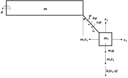 Free body diagram of single station torsion bar suspension model  which highlights forces and moments on sprung and unsprung mass