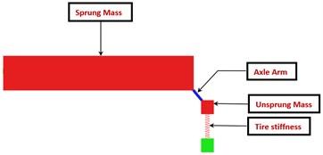 MBD model of single torsion bar  suspension station