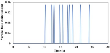 Variation of vertical base excitation  input with respect to time at the  wheel bottom over APG at 20 kmph