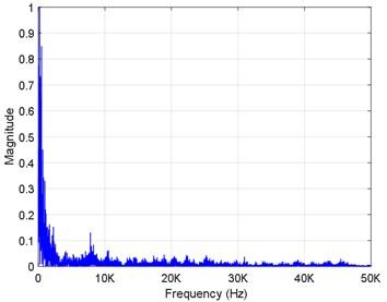 Spectrogram of R2