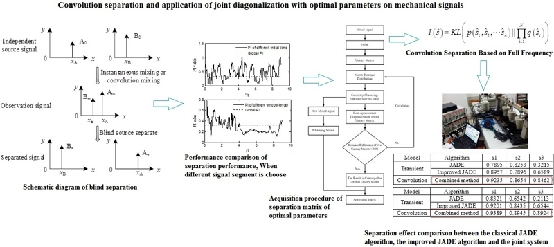 Convolution separation and application of joint diagonalization with optimal parameters on mechanical signals