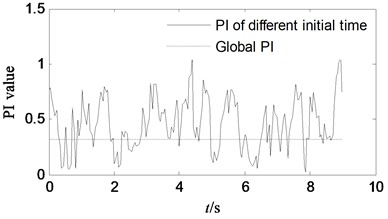 Performance comparison of separation performance, when different signal segment is choose