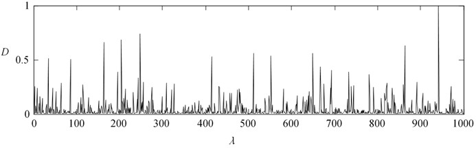 Matrix distance distribution of U matrix at different delay,  when using classical JADE algorithm
