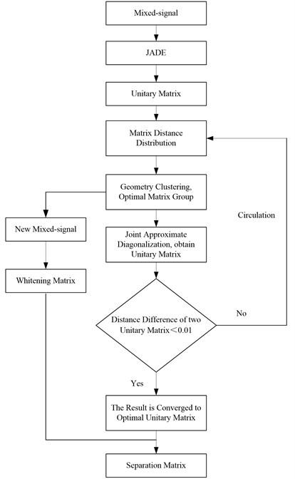 Acquisition procedure of separation matrix  of optimal parameters matrix diagonalization