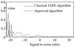 The change of PI value different s2  under signal-to-noise ratios