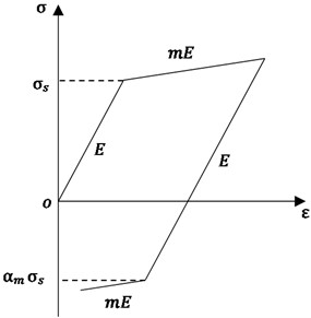 Material constitutive relations of bilinear hardening material