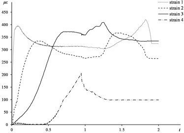 Time-strain curve of experimental test