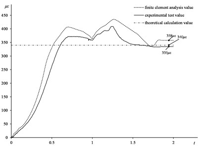 Time-strain curve of theoretical calculation, finite element analysis and experimental test