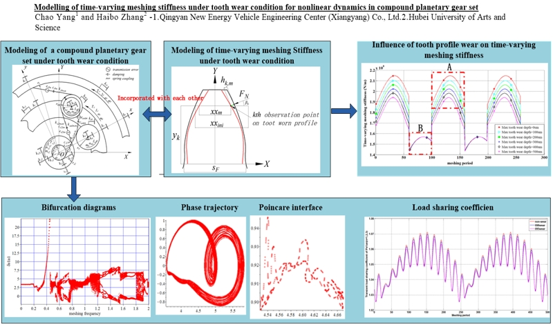 Modelling of time-varying meshing stiffness under tooth wear condition for nonlinear dynamics in compound planetary gear set