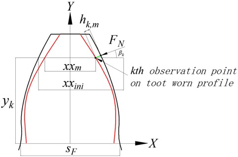 Modeling of time-varying meshing stiffness under tooth wear condition