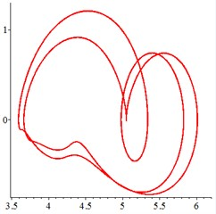 At meshing frequency ωmesh=0.7, the phase trajectory (a-c) and Poincare interface (d-f),  x-coordinate is non-dimensional theoretical penetration depth of meshing pair Ps1a1,  y-coordinate is non-dimensional theoretical penetration velocity of meshing pair Ps1a1