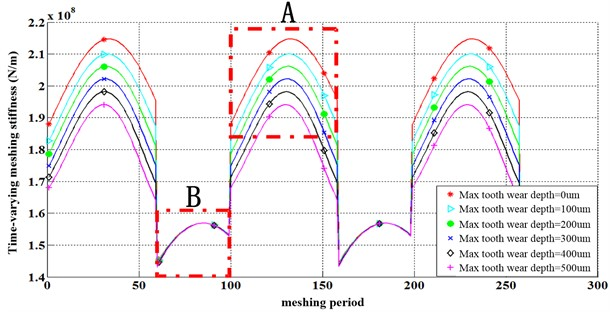 Influence of tooth profile wear on time-varying meshing stiffness