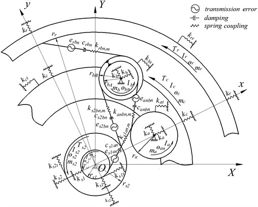 Dynamic model of a compound planetary gear set under tooth wear condition