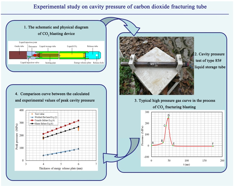 Experimental study on cavity pressure of carbon dioxide fracturing tube