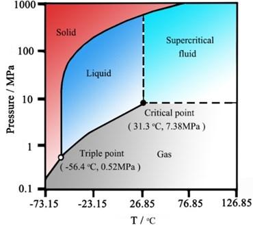 Three phase diagram of CO2