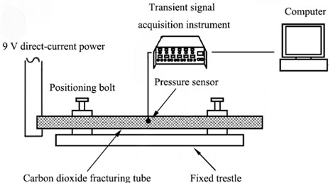 Schematic diagram of experimental system for cavity pressure