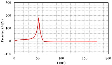 Cavity pressure curve of carbon dioxide fracturing tube