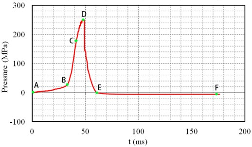 Typical high pressure gas curve in the process of CO2 fracturing blasting