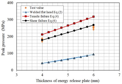 Comparison curve between the calculated and experimental values of peak cavity pressure
