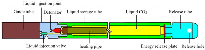 The schematic and physical diagram of CO2 blasting device