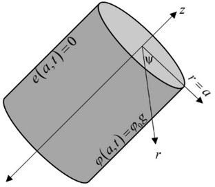 The isotropic homogeneous thermoelastic solid cylinder