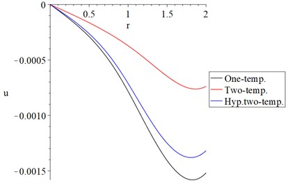 The displacement distribution with variance models α=0.5