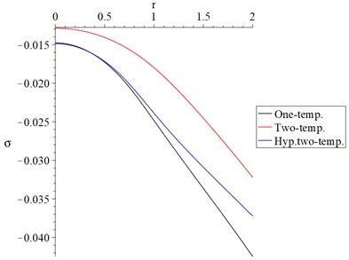 The average stresses distribution with variance models α=0.5