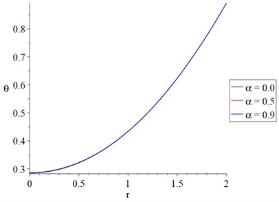 The dynamical temperature distribution with variance value of fractional order parameter