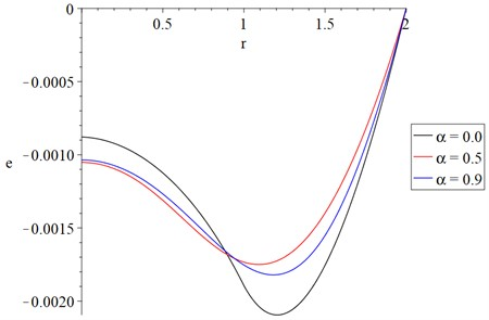 The strain distribution with variance value of fractional order parameter