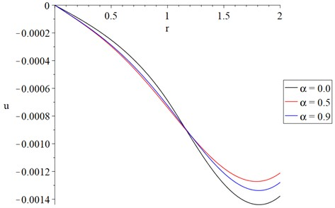 The displacement distribution with variance value of fractional order parameter