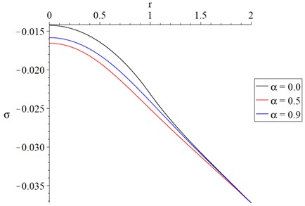 The average stresses distribution with variance value of fractional order parameter