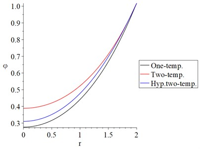The conductive temperature increment distribution with variance models and α=0.5