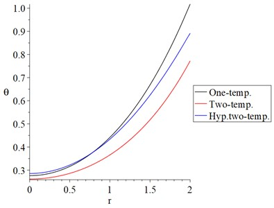 The dynamical temperature increment distribution with variance models α=0.5