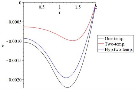 The strain increment distribution with variance models α=0.5