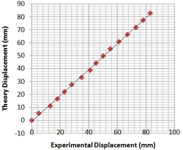 Experimental results of displacement under electrical actuation based  on Table 1 (temperature = 28 °C, mass of load = 1.5 gr)