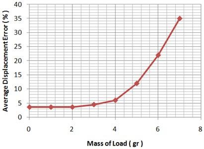 Average displacement error versus load mass variation in temperature = 28 °C