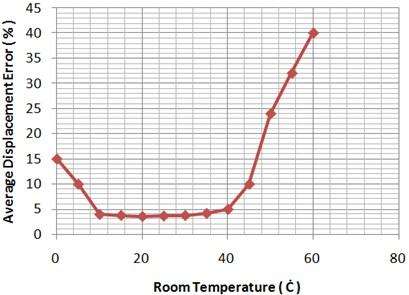 Average displacement error versus room temperature variation in mass of load = 1.5 gr