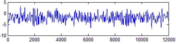 EMD correlation coefficient method denoising