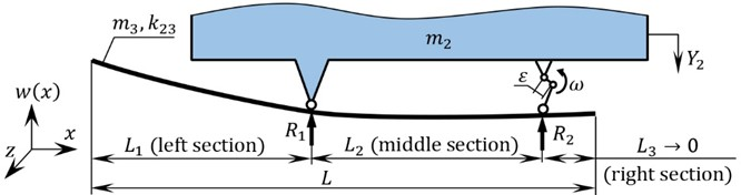 Calculation diagram of a continuous rod-shaped member (a body with distributed inertia and rigidity parameters) considered as a disturbing body of the three-mass vibratory system