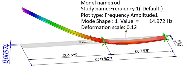 Results of computer simulation of natural frequencies of the elastic rod in SolidWorks software