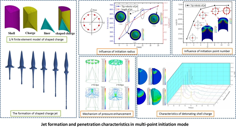 Numerical simulation of jet formation and penetration characteristics in multi-point initiation mode