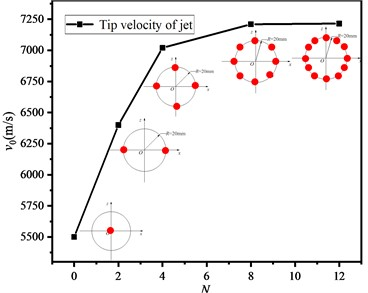 The variation of jet tip velocity with initiation point